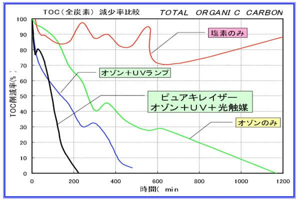 TOC試験による促進酸化の効果(グラフ①)