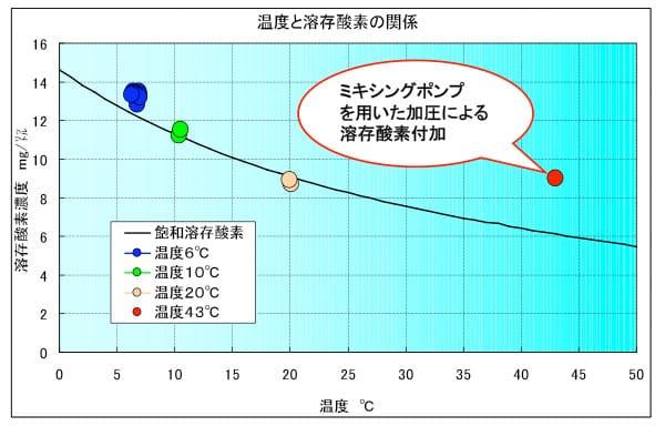 ピュアキレイザーによる温度別溶存酸素濃度の変化(グラフ②)