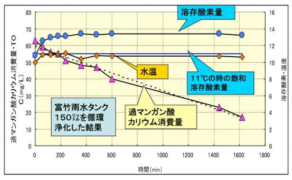 ピュアキレイザーZPV-0型の有機物分解能力と溶存酸素量(グラフ③)